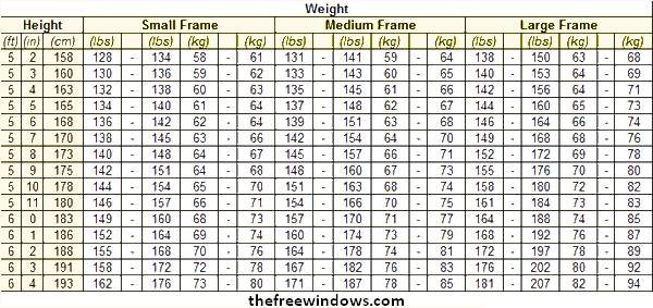 normal height and weight