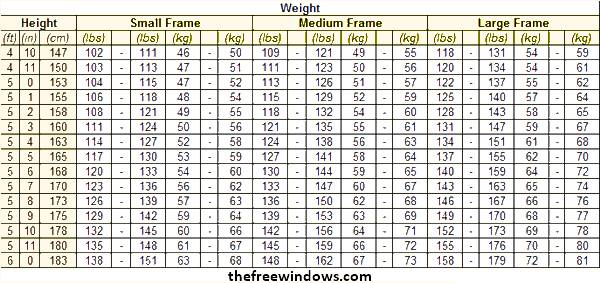Normal weight charts for small medium large boned persons